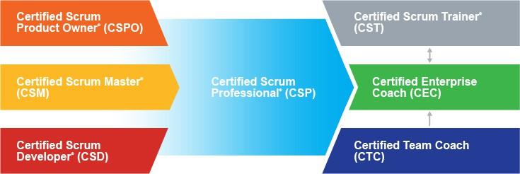 scrum-alliance-certifications